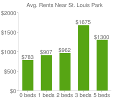 Graph of average rent prices for St. Louis Park